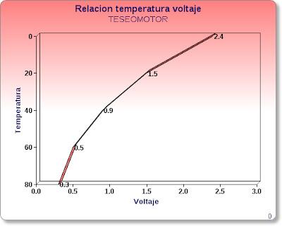 Relacion temperatura voltaje sensor de temperatura.