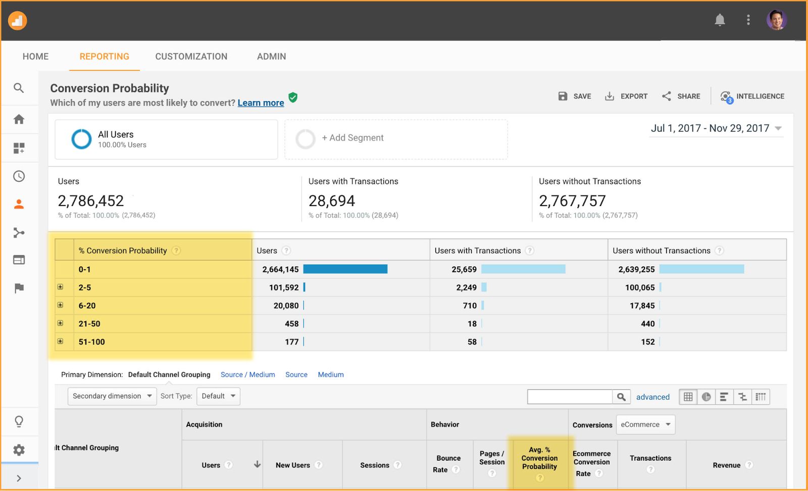 conversion%2Bprobability - Google Analytics focust op gebruikers in plaats van sessies