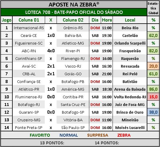 LOTECA 708 - BATE-PAPO OFICIAL DO SÁBADO 01