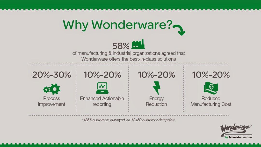 Schneider Electric Software Automation Success: Why Wonderware? Blog