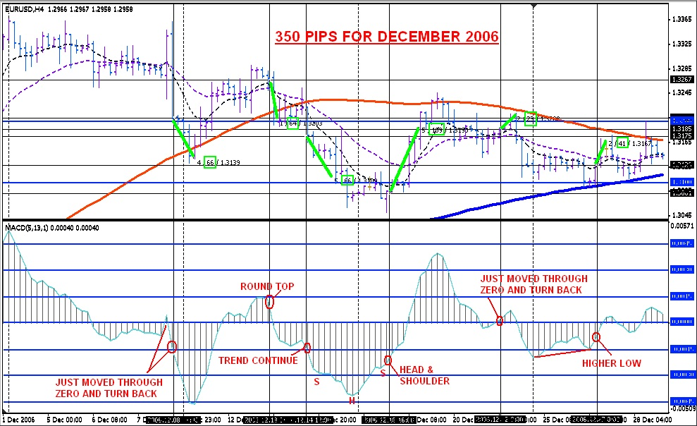 Teknik swing trading forex