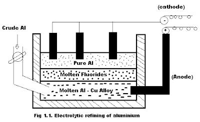 Electrolytic refining of aluminium