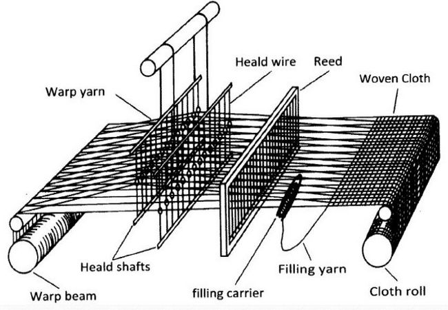 Basic structure of weaving loom machine