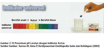 Indikator Universal