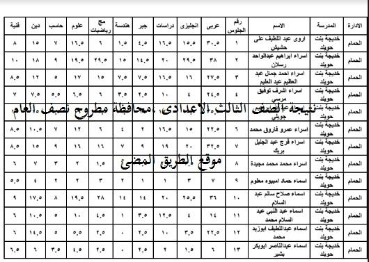 نتيجة الصف الثالث الاعدادى ,محافظة مطروح نصف العام 2017 ,نتيجة الشهادة الاعدادية جميع ادارات محافظة مطروح , الترم الاول 2017