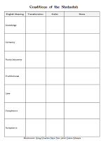 Conditions of the Shahadah Graphic Organizer