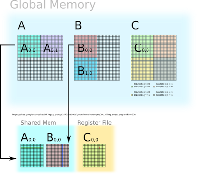 Tiled Matrix Multiplication using Shared Memory in CUDA