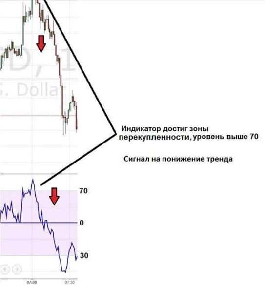 индикатор RSI - сигнал на продажу