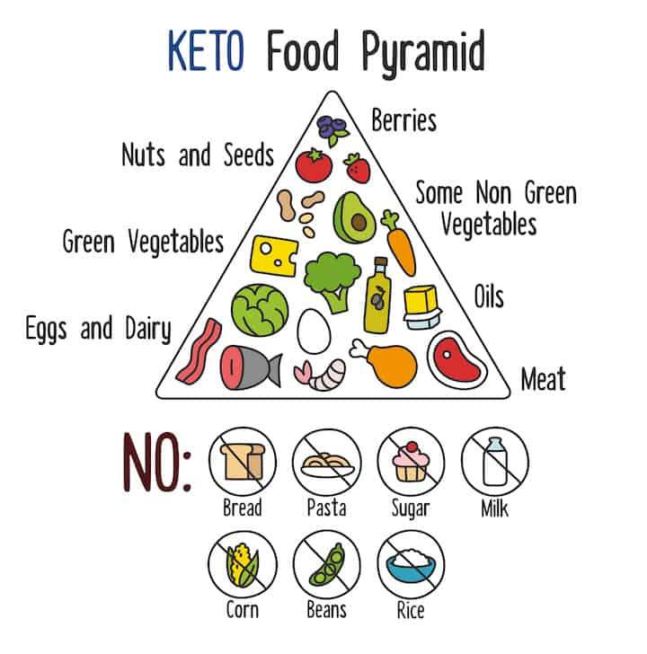 ¿Puedo usar sustitutos del azúcar en la dieta keto pallo?