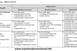 KISI KISI UJIAN NASIONAL BAHASA INDONESIA SMA JURUSAN BAHASA TH 2018-2019