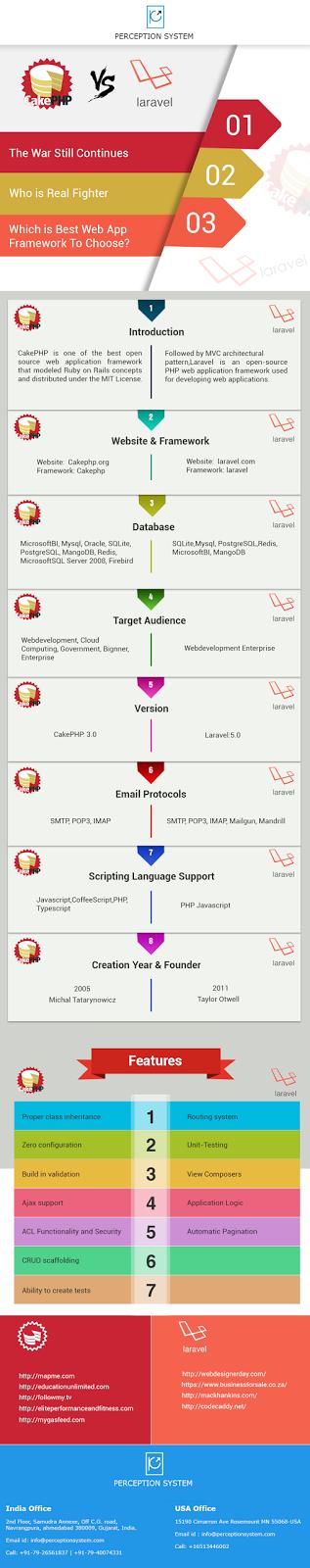 CakePHP v/s Laravel