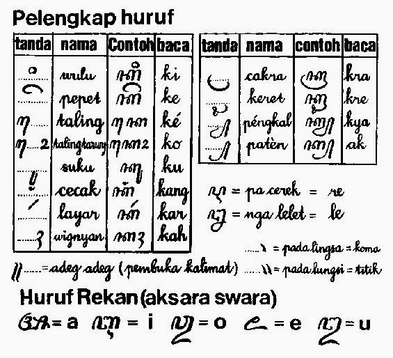Gens Beaux Tanda Vokal Dan Khusus Dalam Aksara Jawa