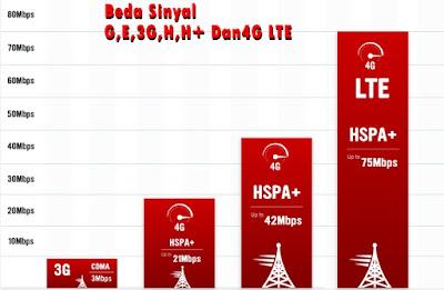 Beda Sinyal G,E,3G,H,H+ dan 4G