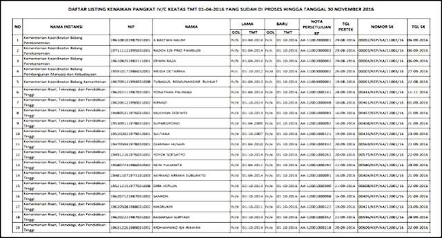 Daftar List Kenaikan Pangkat PNS