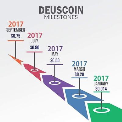 harga semasa mata wang digital Deuscoin