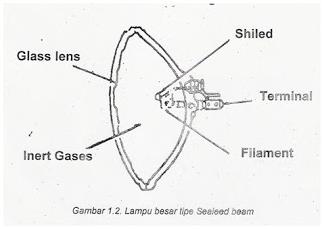 Gambar lampu kepala jenis sealdbeam