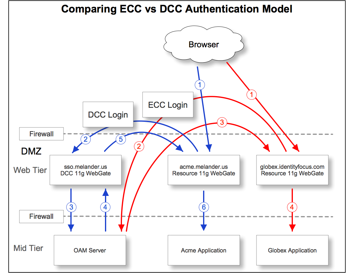ECC vs DCC Authentication Model