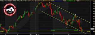 Nickel Mcx Elliott Wave Analysis