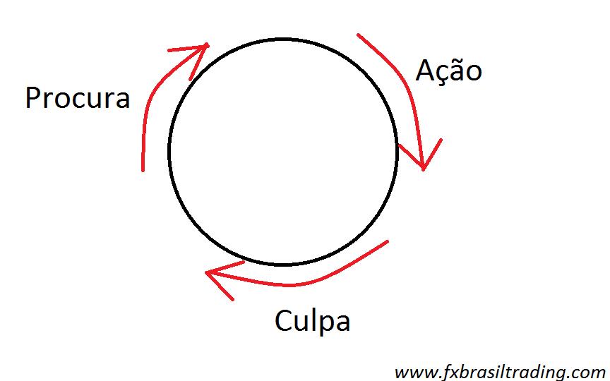 ciclo do trader
