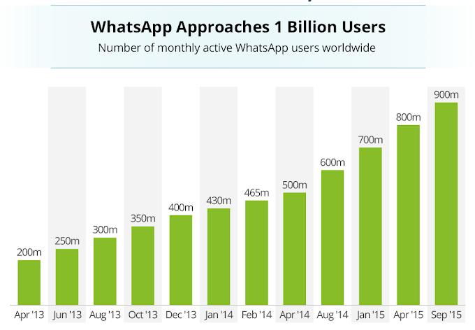 WhatsApp के यूजर्स 1 अरब से भी ज्यादा