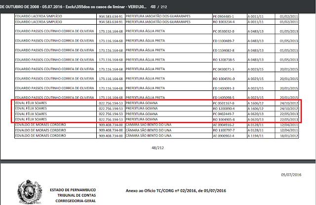 TCE divulga lista dos gestores com conas rejeitadas nos últimos cinco anos, aparece o nome de Edval Soares
