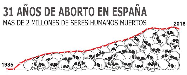 1985-2016, 31 años de aborto en España, más de 2 millones de seres humanos muertos