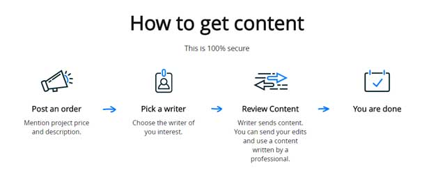 Contentmart: A Place That Fulfils All Your Content Needs : eAskme