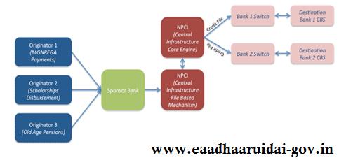 AePS Process