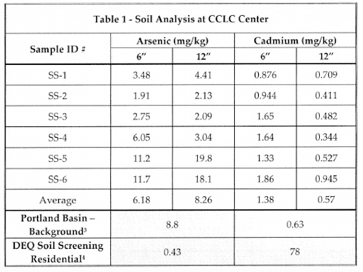 Cadmium and Arsenic update: soil tests from CCLC