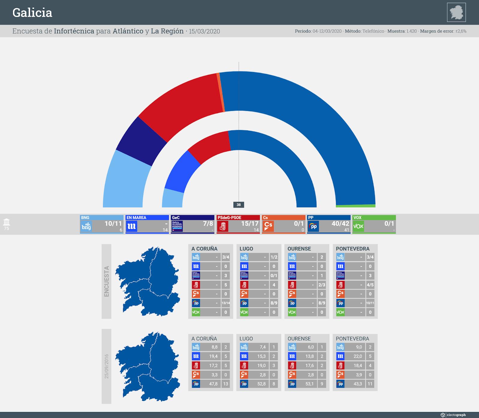 Gráfico de la encuesta para elecciones autonómicas en Galicia realizada por Infortécnica para Atlántico y La Región, 15 de marzo de 2020