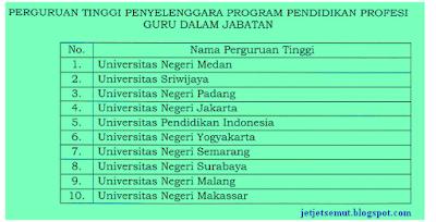Perguruan Tinggi Penyelenggara Program PPG