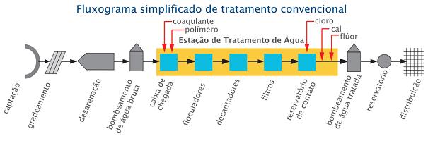Autossustentável: Fluxograma de Tratamento de Água