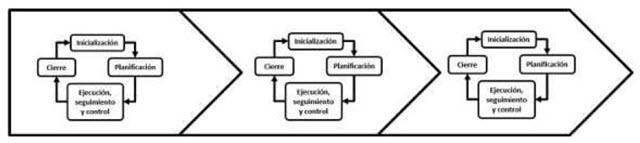 Fases de un proyecto - Etapas y fases