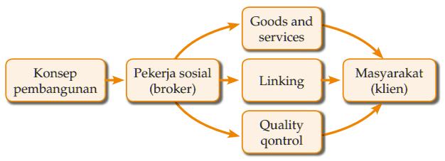 Peran Sosial - Broker, penghubung