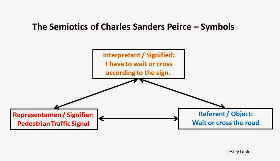 Peirce's Triadic Model – Interpreting Signs