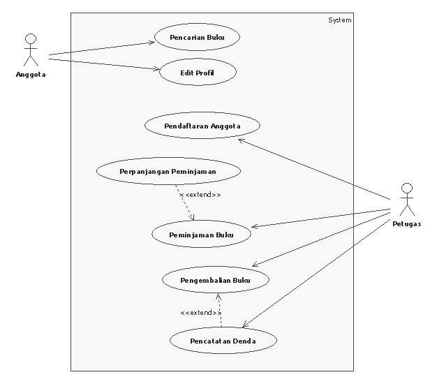 Ure On My Blog Use Case Class Activity Dan Deployment Diagram