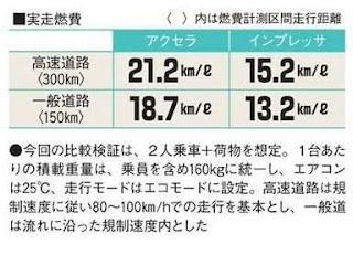 インプレッサ アクセラ 実燃費 比較