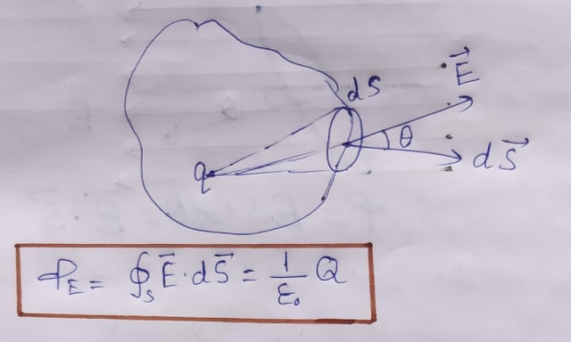 Gauss law in hindi, Important Fact of Gauss law - Gyan trick
