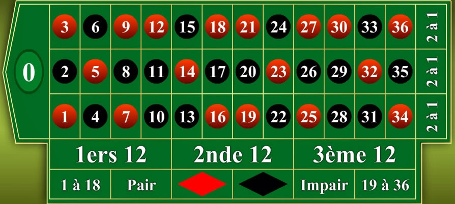 Roulette nombre de chiffre