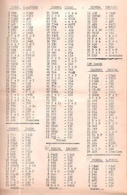 Partidas anotadas del IX Campeonato de España de Ajedrez 1958