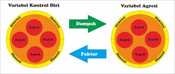4 Hubungan Antara Variabel dalam Penelitian