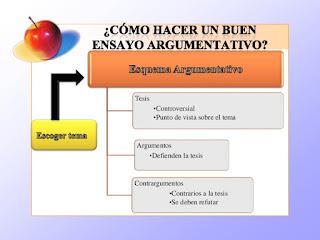 Cómo hacer un ensayo argumentativo