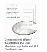 Tekonologi Dual Membran Stetoskop ERKA Classic
