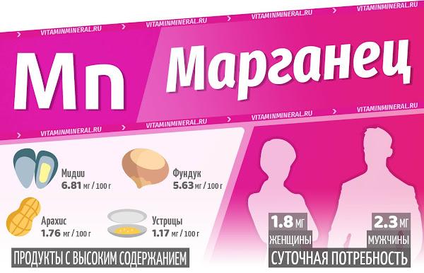Марганец для организма — инфографика