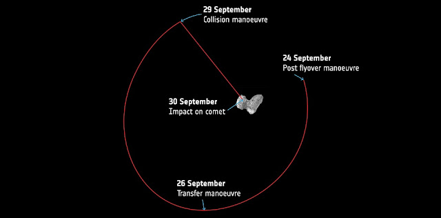 A simplified overview of Rosetta's last week of maneuvers at Comet 67P/Churyumov–Gerasimenko (comet rotation is not considered). Credit: ESA