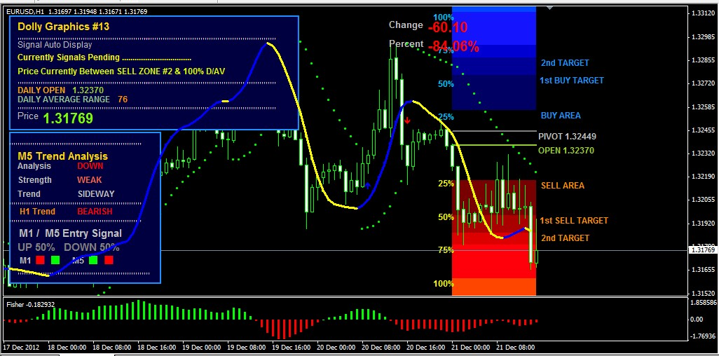 Best forex signal software free download