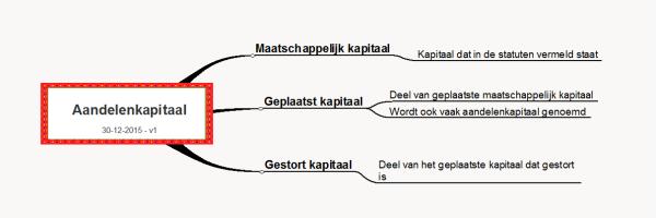 Mindmap schema Aandelenkapitaal