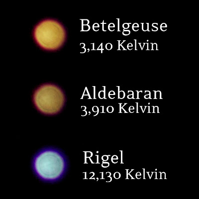 star color comparison