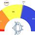 Sondaggio politico elettorale Ixè per radio 1