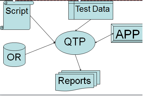 Top 100 QTP / UFT Interview Questions & Answers